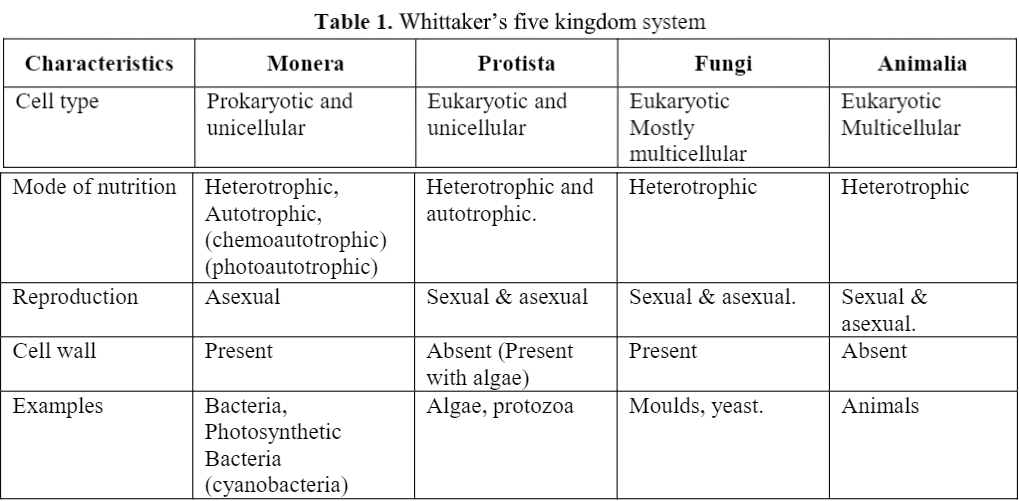 Whittaker Five Kingdom Classification