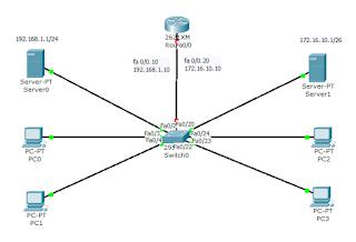 Tutorial VLAN dengan Cisco Packet Tracer  Cara VLAN dengan Cisco Packet Tracer
