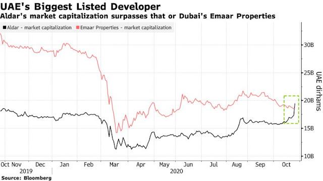 Emaar Eclipsed as Top #UAE Developer After $8 Billion Aldar Deal - Bloomberg