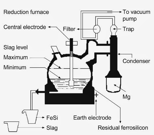 Extractive Metallurgy: Magnesium Extraction By Magnetherm