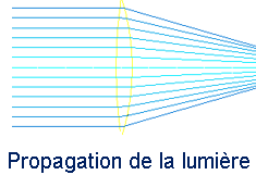 Etudie les effets macroscopiques de l'optique tel que :