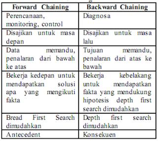Karakteristik Forward dan Backward Chaining