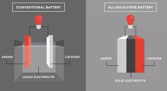 Cara Kerja Baterai Mobil Listrik-3