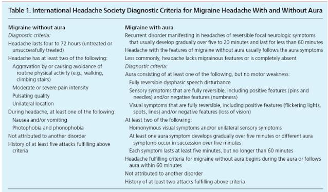 Kriteria Diagnosis Migrain