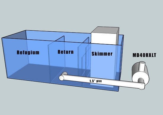 Design of aquarium SUMP