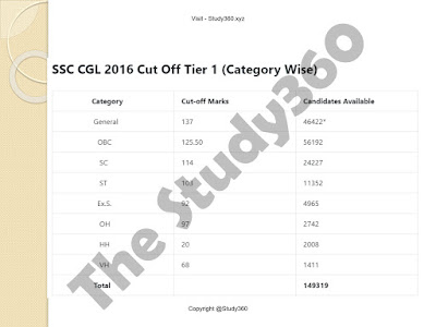 SSC CGL 2018 Expected Cut OFF