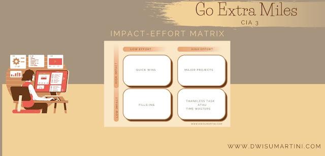 Impact-Effort Matrix dalam zona x-tra miles