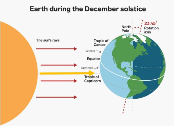 Winter Solstice: