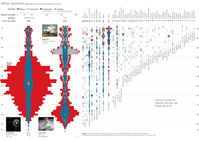 Space Launches by Nation