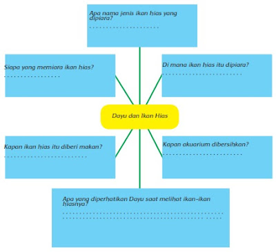 kunci jawaban tematik kelas 5 kurikulum 2013 tema 2