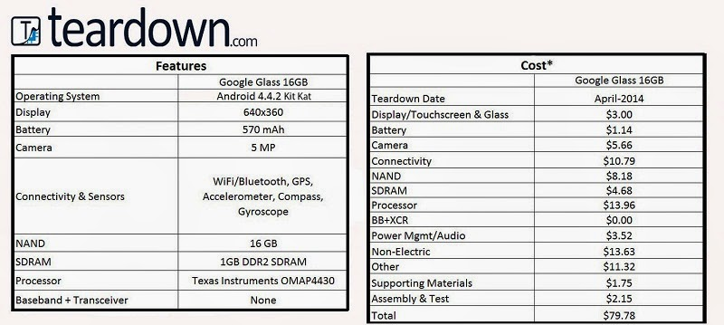 Actual Making Cost of Google Glass Components Revealed