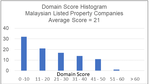 Histogram - Malaysian property developers Domain score