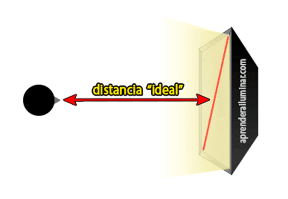 Distancia entre sujeto y softbox