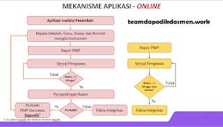 aplikasi_pmp_online