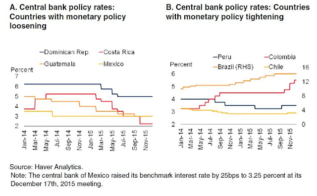 Figure 6: Central bank policy rates, 2014-2015