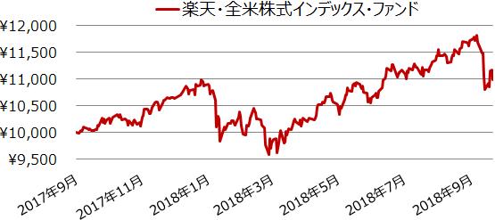 楽天・全米株式インデックス・ファンド設定来の基準価額の値動き