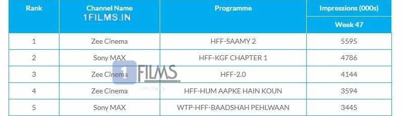 Baadshah Pehlwaan aka Pailwaan WTP TRP Ratings