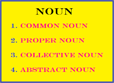 Noun: Noun Meaning and Types of Noun, common noun, proper noun, collective noun, abstract noun,
