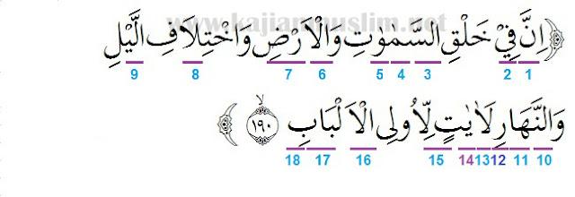 Hukum Tajwid Surat Ali Imran Ayat 190