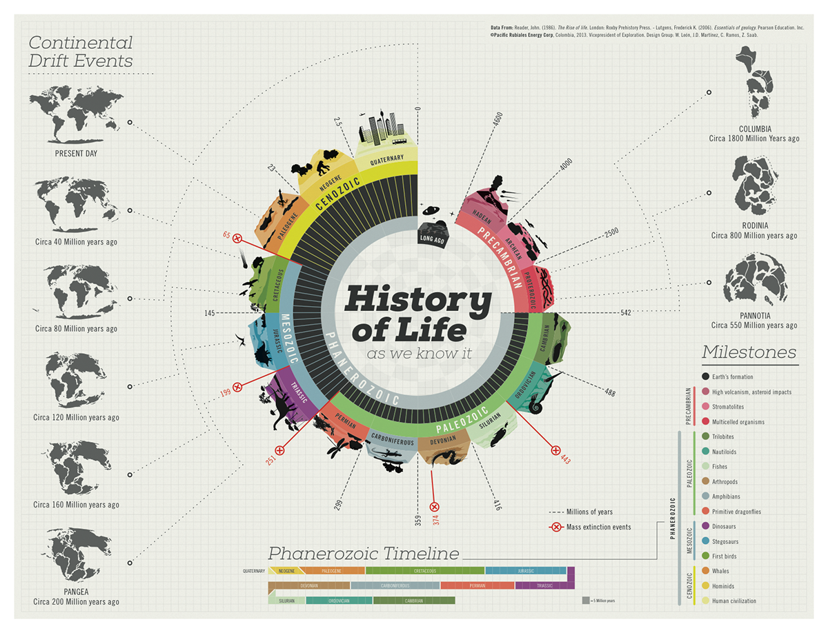 History in One Infographic