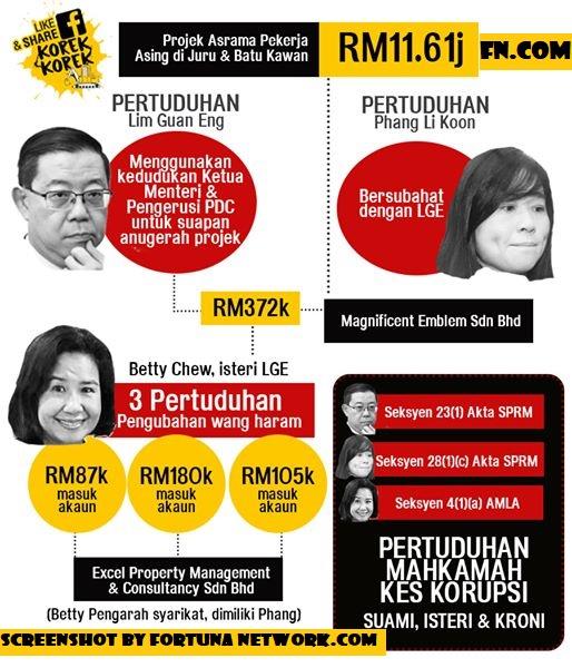 Kes Pertuduhan Lim Guan Eng, Wives and Cronies - The Same Character!