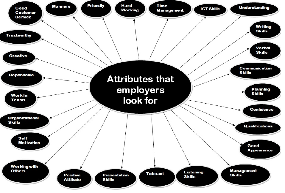 Communication and Employability in IT Attributes that employers - what skills and qualities do employers look for