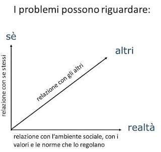 Dimensione dei problemi