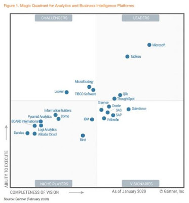 gartner magic quadrant 2020 analytics and business intelligence platform