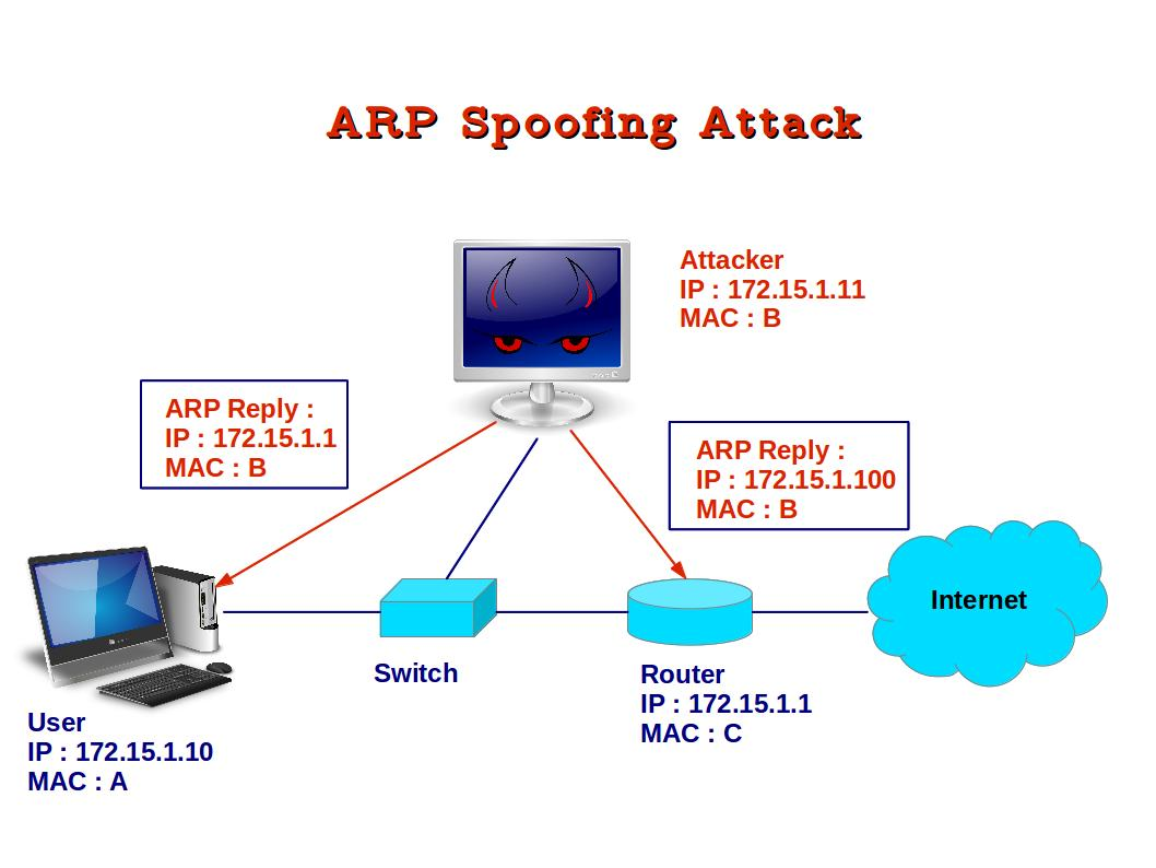 Computer Security and PGP: How to detect ARP Spoofing Attack in ...