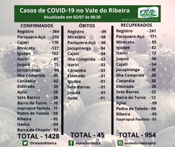 Vale do Ribeira soma 1428 casos positivos, 954  recuperados e 45 mortes do Coronavírus - Covid-19