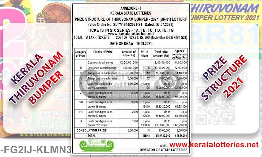 Kerala Thiruvonam Bumper BR 81 Prize Structure 2021 Result of Onam Bumper Keralalotteries.net