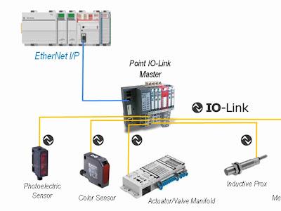 Estudo e Aplicação da Rede Industrial IO-Link no Contexto da Indústria 4.0