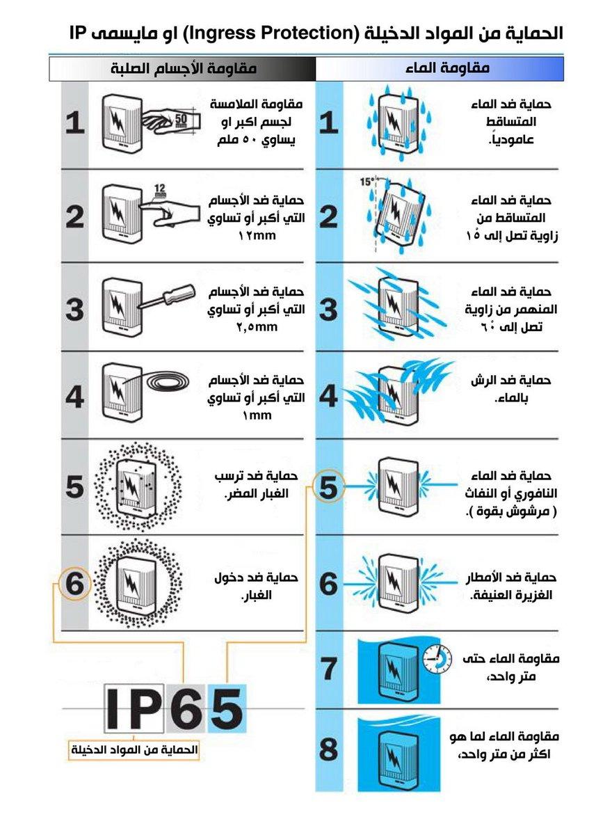 جدول يوضح معنى كل رقم من ارقام ip لحماية الاجهزة الكهربائية