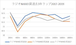 ラジオNIKKEI賞過去3年ラップ2017-2019