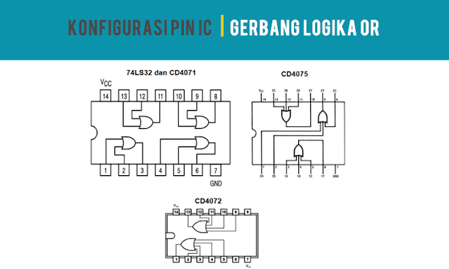 Konfigurasi PIN IC Gerbang Logikal OR