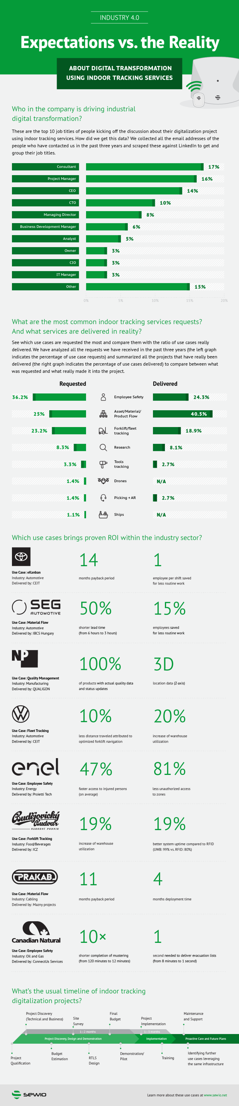 Industry 4.0: Expectations vs. Reality About Digital Transformation Using RTLS #infographic