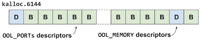 This diagram shows the kalloc.6144 zone. They've made a gap in front of one of the out-of-line ports descriptors.