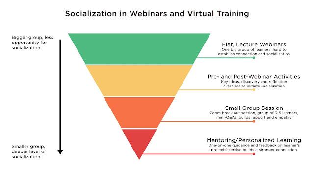 Socialization in Webinars and Virtual Training