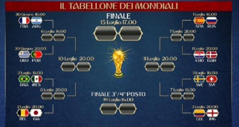 Mondiali di Calcio: le partite degli ottavi di finale di Russia 2018