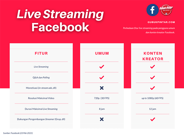 Perbedaan Live Streaming Biasa dan Sebagai Konten Kreator Facebook