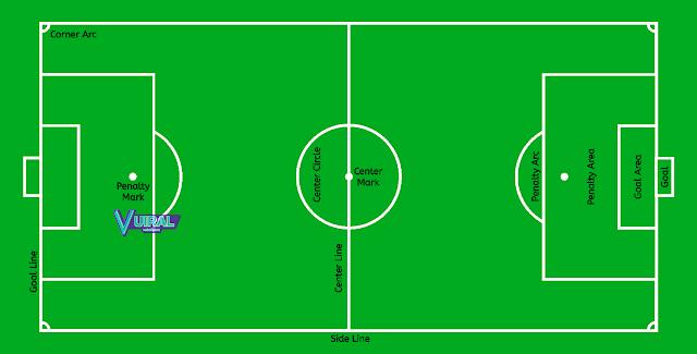 Gambar Lapangan Sepak Bola Beserta Keterangannya