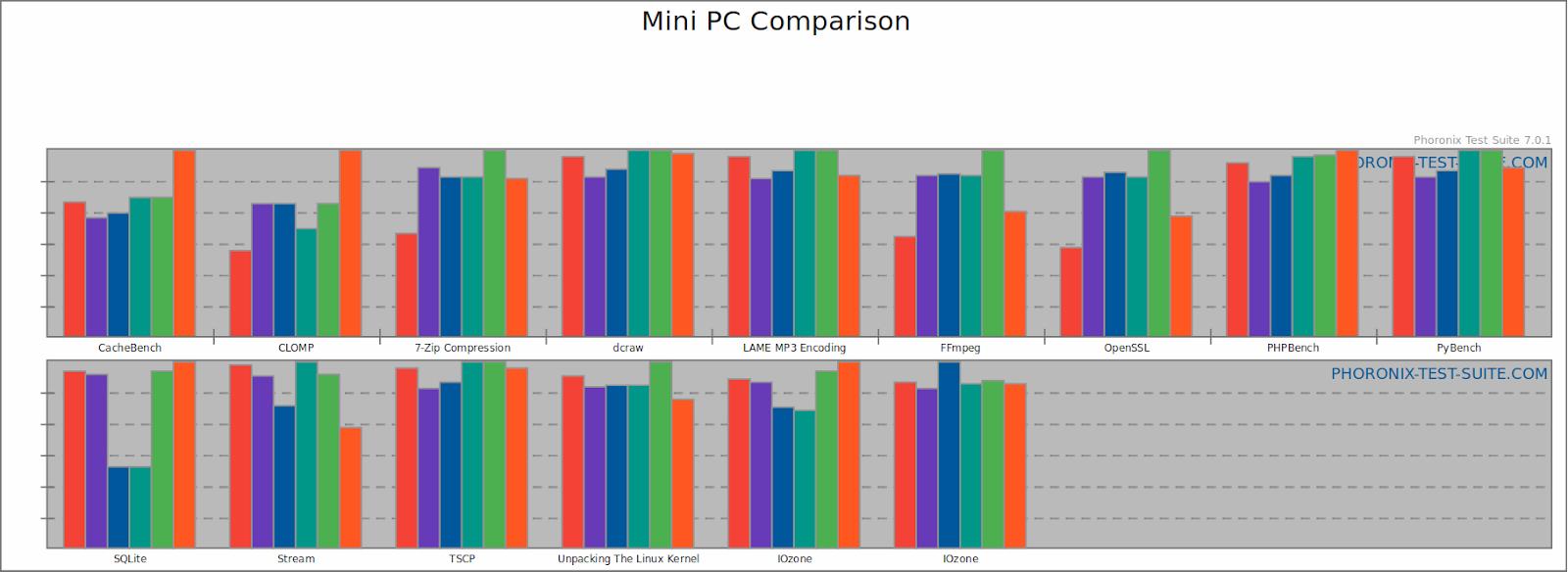 linuxium com au: Mini PCs Linux Performance Comparison