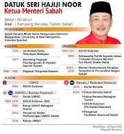 Biodata Datuk Seri Hajiji Noor