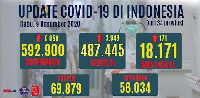 Di Hari H Pilkada, Kasus Positif Covid-19 Bertambah 6.058 Orang, Kasus Sembuh 3.948 Orang