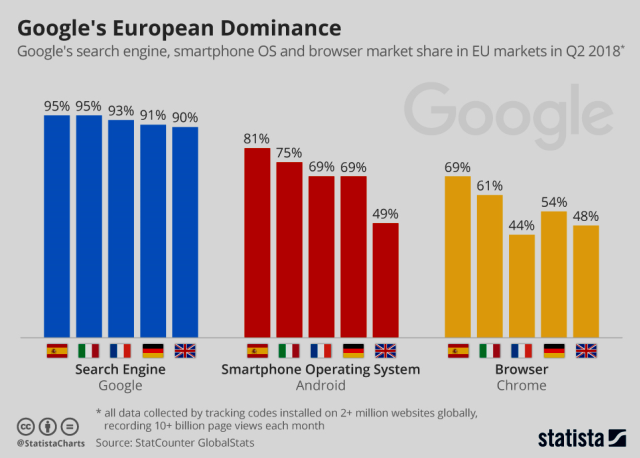 Google's European Dominance