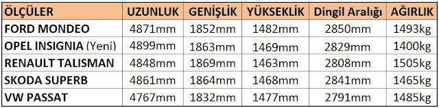 renault-talisman-passat-insignia-superb-modendo-boyut-kar%25C5%259F%25C4%25B1la%25C5%259Ft%25C4%25B1rma%2B%25281%2529.jpg