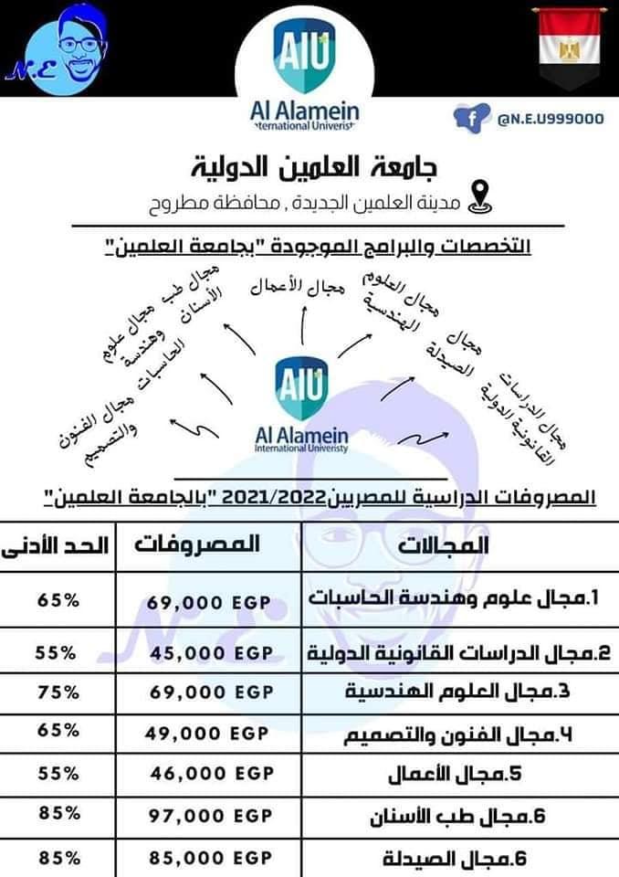 انخفاض الحد الأدنى للقبول بالجامعات الخاصة والأهلية   مصروفات الجامعات الخاصة والأهلية والدولية لعام 2021 / 2022 11