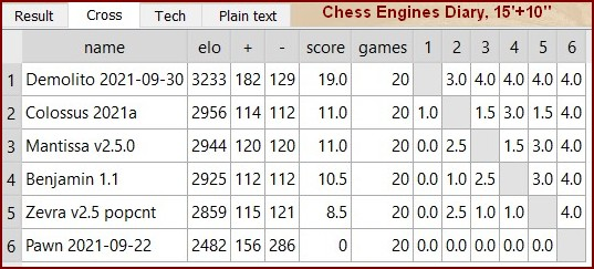 Chess Engines Diary - Tournaments 2021 - Page 14 Banksia.04.10.2021