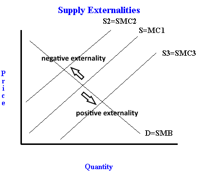 Supply Side Externalities Freeeconhelp Learning Economics