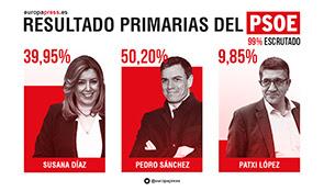 Resultado primarias PSOE